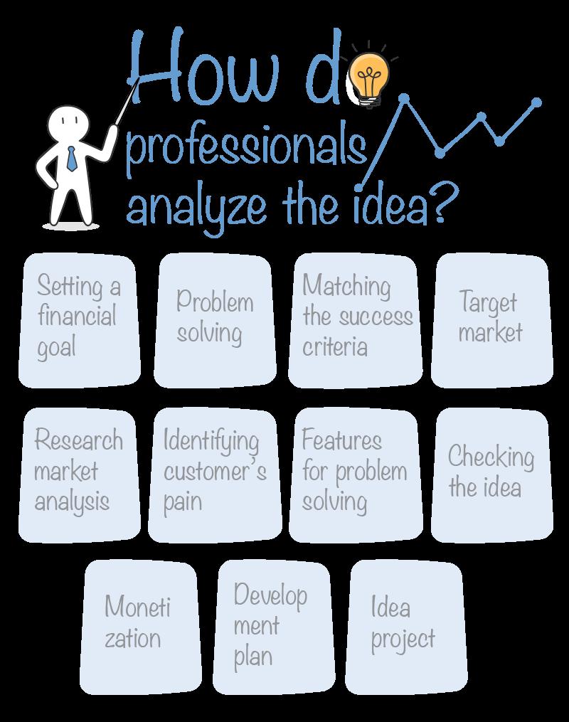 How do professionals analyze the idea - Blog S-pro