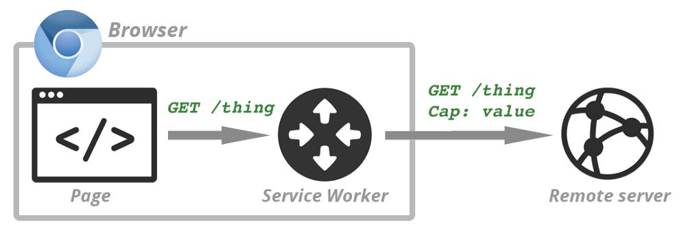 Service worker API - Blog S-pro