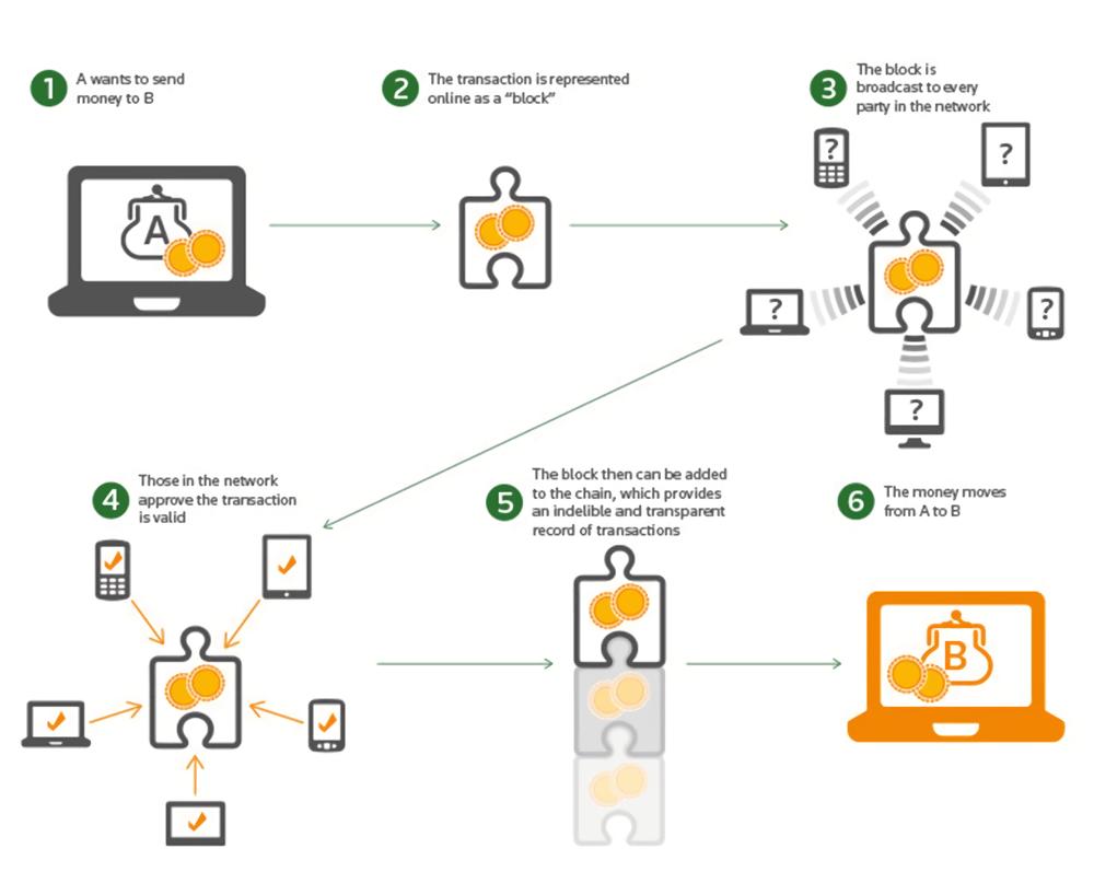 Blockchain works - S-pro blog