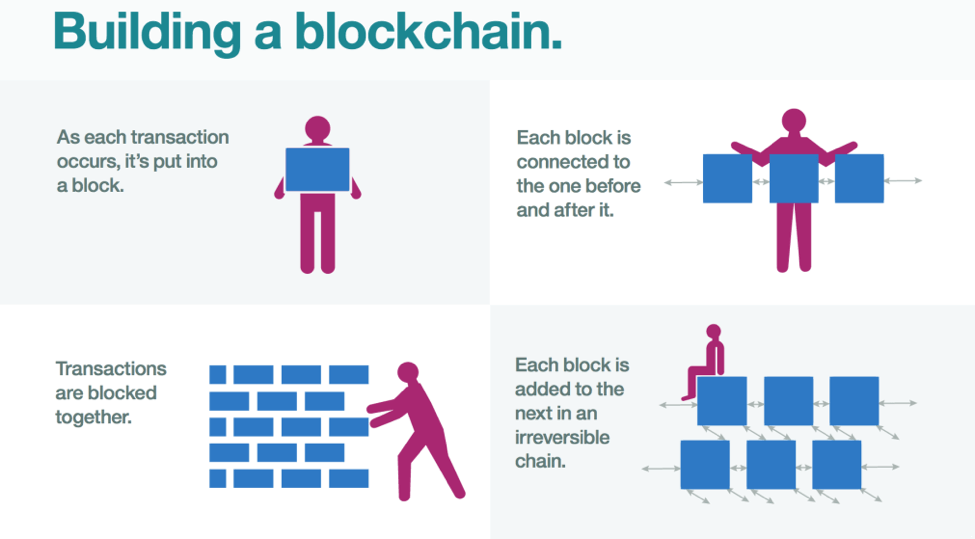 Blockchains flow (IBM) -S-pro blog