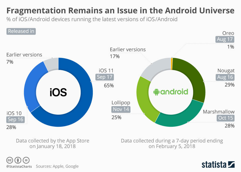 android and ios fragmentation 2018 - S-pro blog