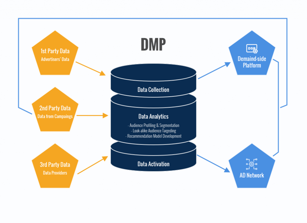 DMP - Blog S-Pro