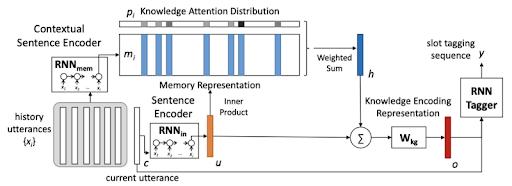 Memory Network - Blog S-PRO