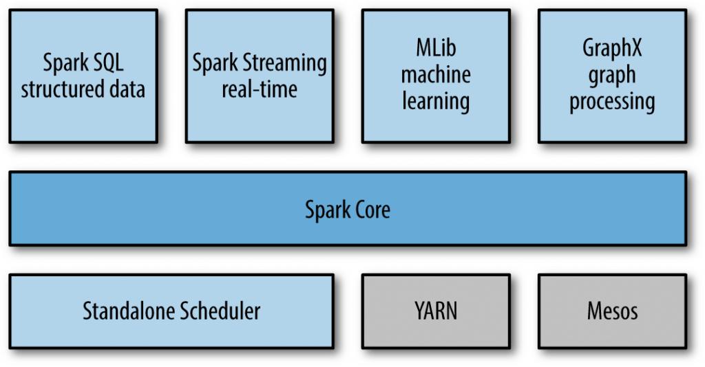Apache Spark components - Blog S-PRO