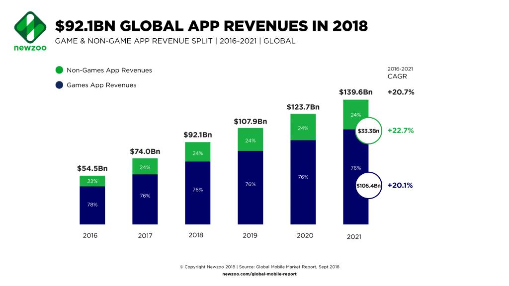 App store revenues - Blog S-PRO