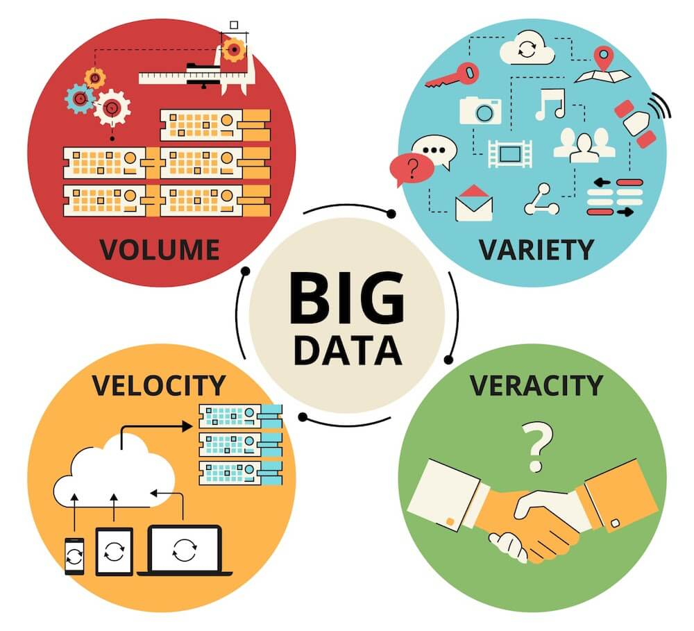 Big Data Signs - Blog S-PRO